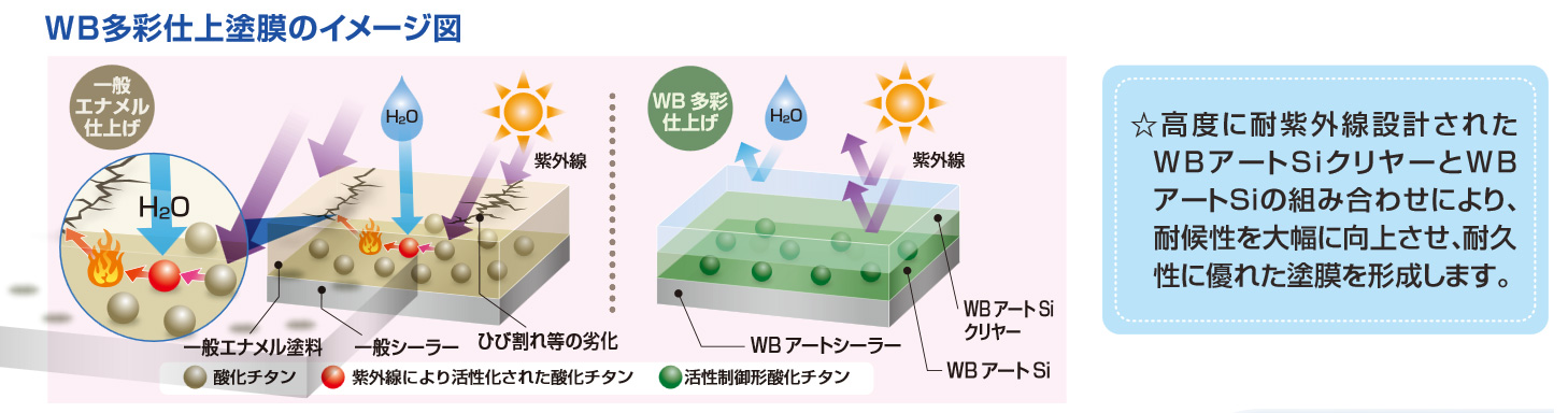 WB多彩仕上工法